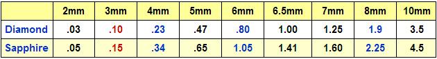 Millimeter Sizes of Diamond Versus Sapphire Gemstones