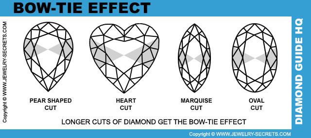 Diamond Bow Tie Effect