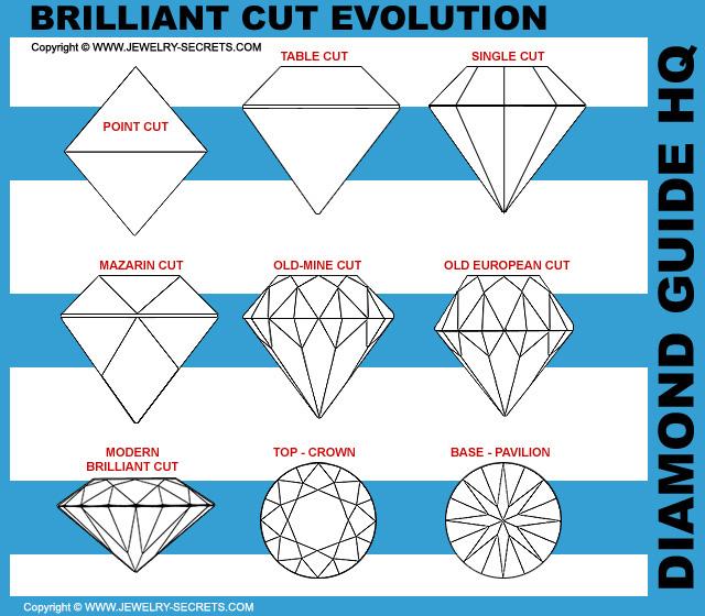 Brilliant Cut Diamond Evolution