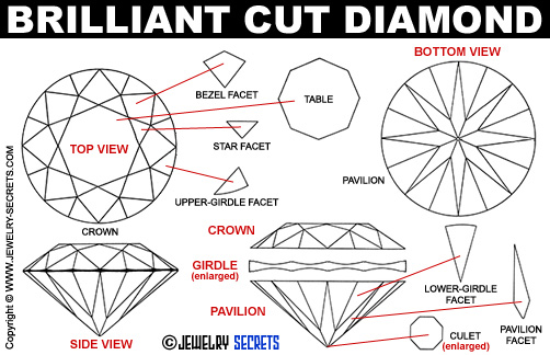 Brilliant Cut Diamond Facets