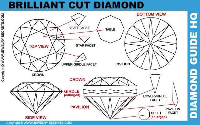 The Round Brilliant Cut Diamond