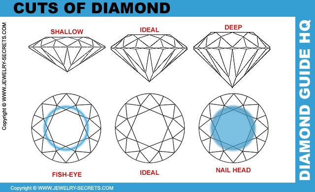 Bad Cuts Of Diamond