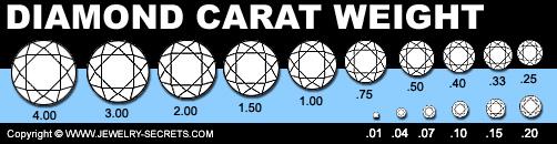 Diamond Carat Weight Guide