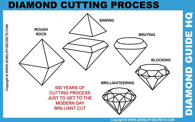 Diamond Cutting Process
