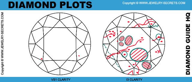 GIA Diamond Plot