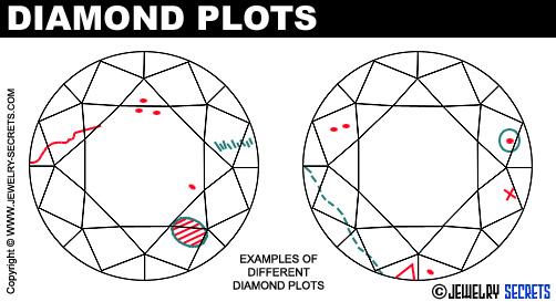 Diamond Plots