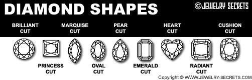 Different Diamond Shapes