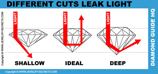 Diamond Cuts Leak Light
