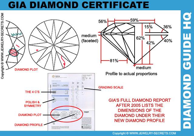 GIA Diamond Profile Grades