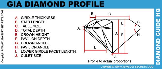 GIA Diamond Cut Grade