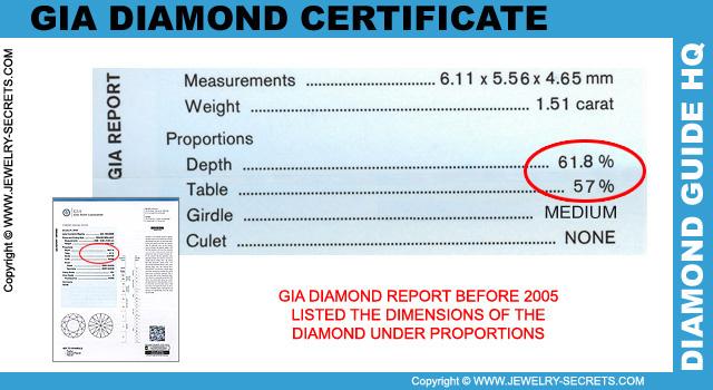 GIA Diamond Report