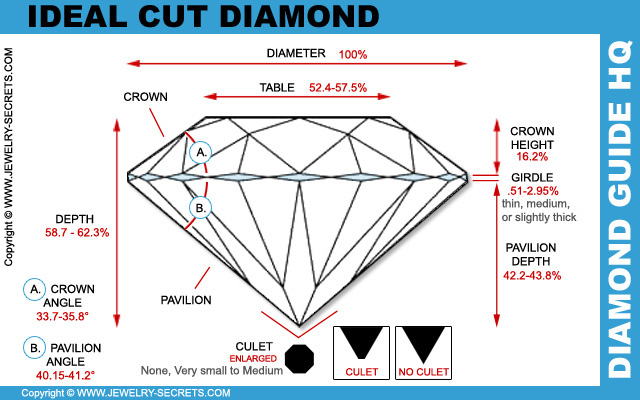 Ideal Diamond Cut Dimensions Ideal Cut Diamond Cut