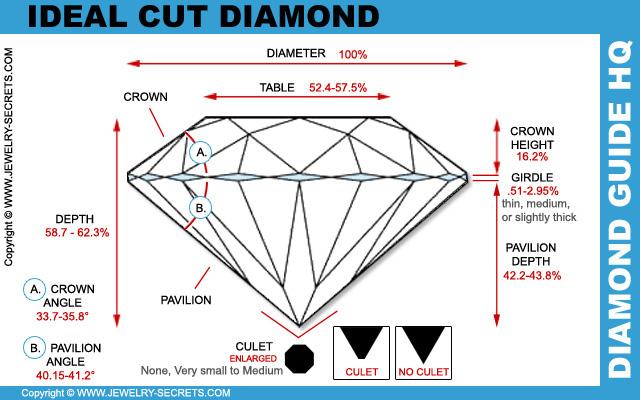Ideal Diamond Cut Dimensions Ideal Cut Diamond Cut
