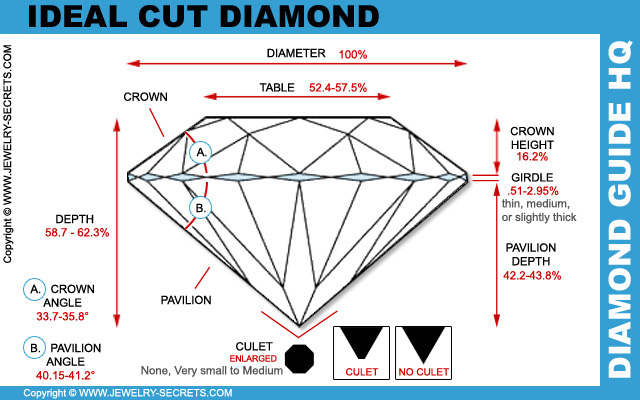 Ideal Cut Diamond Proportions