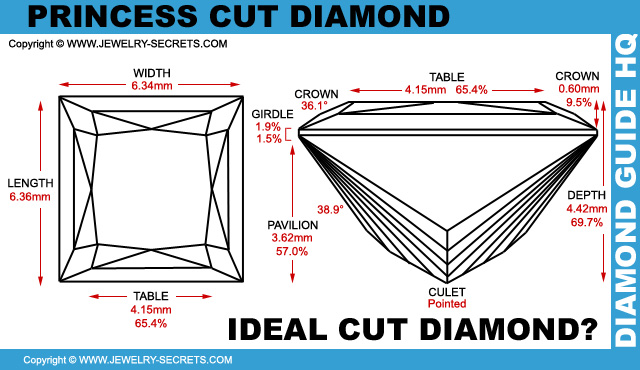 Ideal Diamond Cut Dimensions Ideal Princess Cut Diamond