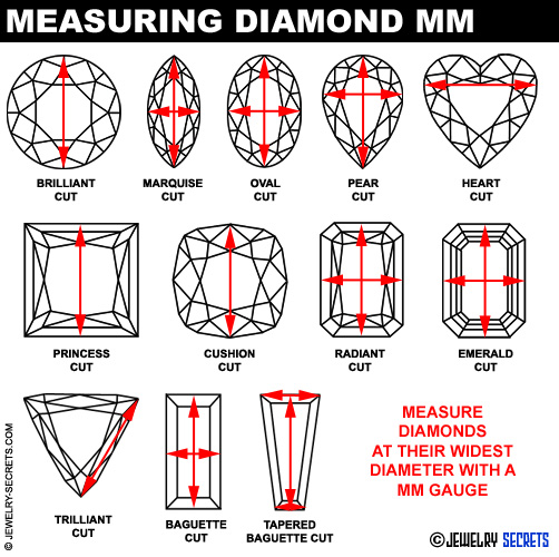 How to Measure Diamond MM