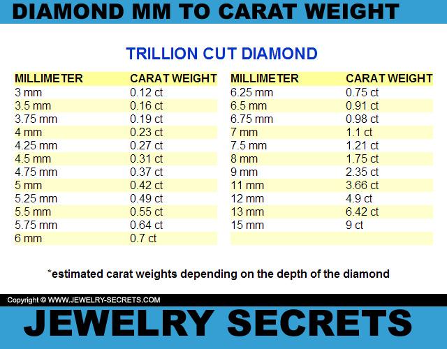 Carat Diamond Diameter
