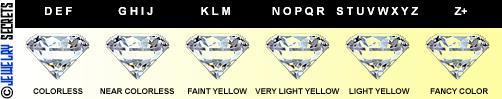 Diamond Color Scale!