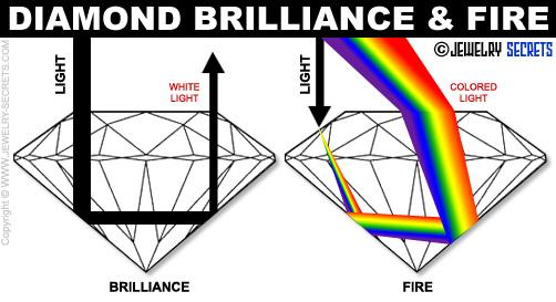 Diamond Brilliance and Fire!