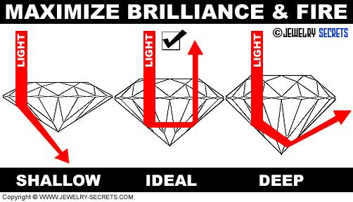 Maximize Diamond Brilliance and Fire!